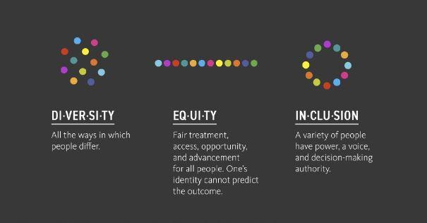 L'équité, la diversité et l'inclusion: des valeurs clés pour promouvoir le respect